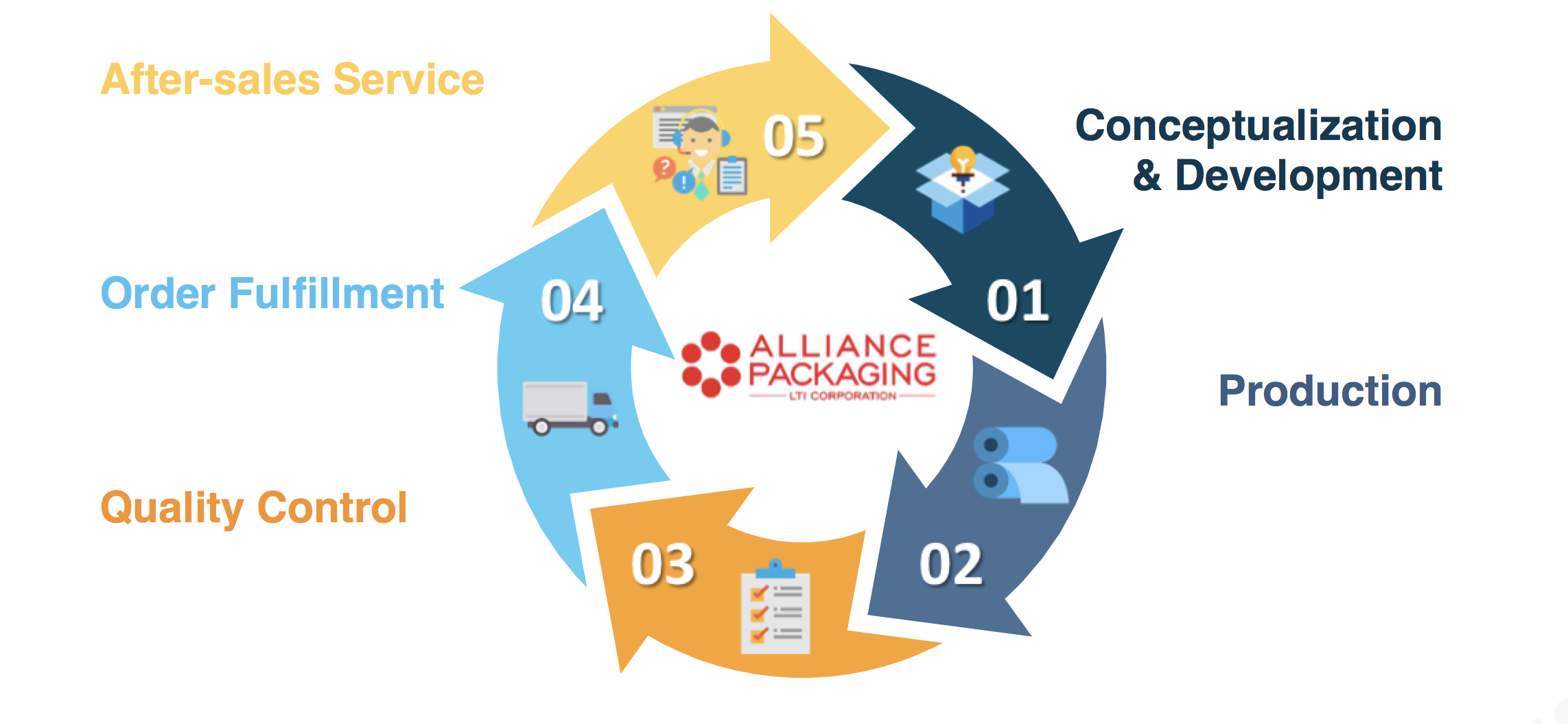 Alliance Packaging Work Process